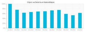 Ціни на авіаквитки до Новосибірська