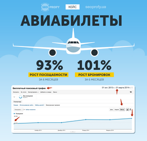 Авіаквитки 101