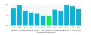 Ціни на авіаквитки з Тюмені