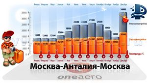Чартерні авіаквитки в турцию з москви
