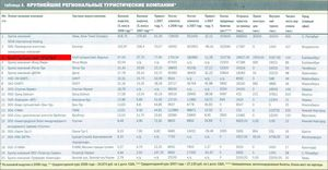 Рейтинг компаній з продажу авіаквитків