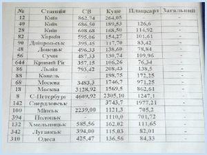 Авіаквитки боронили сімферополь