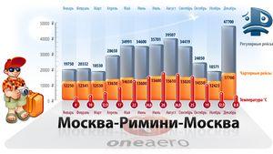 Вартість авіаквитків Ріміні москва