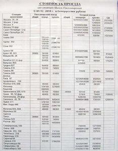 Ціни на квитки на літак з дніпра